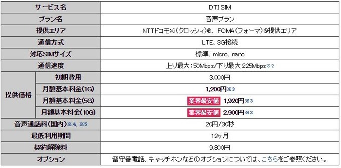 dtisim-20151029.1