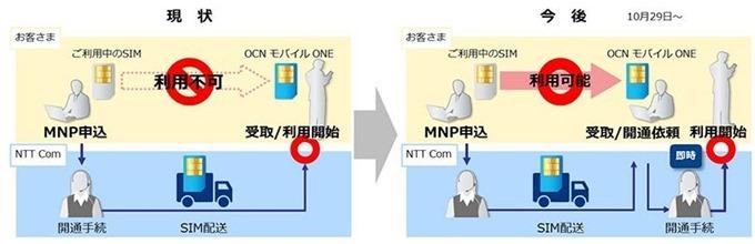 格安SIMカード「OCN モバイル ONE」、MNP不通期間を解消&自宅MNP開通手続き提供開始