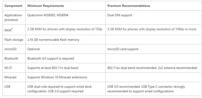 req-Continuum-for-Phones