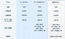 DTI SIM、業界最安値の3GBプラン提供開始&半年無料キャンペーン #格安SIMカード