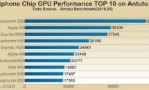 スマートフォン向けチップの『GPUパフォーマンス TOP10』をAntutuが公開