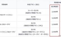 KDDI au、3年目以降に契約解除料が発生しない「新2年契約」プラン発表―月300円値上げ