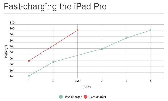 ipad-pro-crazy-fast.1