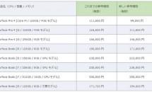 日本マイクロソフト、Surface Pro 4 と Surface Book の最大25,000円値下げを発表