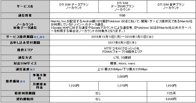DTI-news-161205