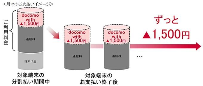 docomo-with.2