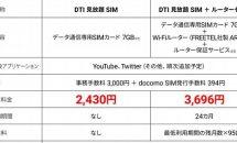 『DTI 見放題 SIM』発表、YouTube/Twitterがカウント対象外に #格安SIM