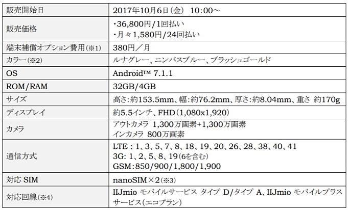 IIJmio-news-20171007.1