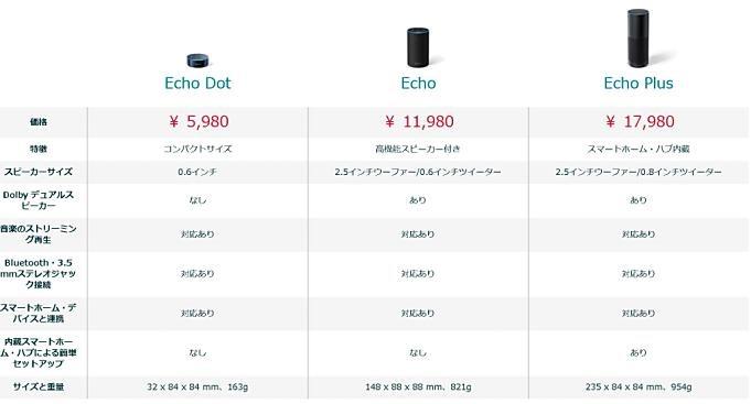 Echo-Spec