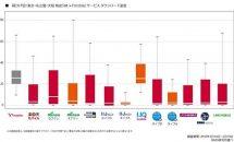 2018年3月 格安SIM・格安スマホ通信速度調査が発表、サブブランドと速度差あり