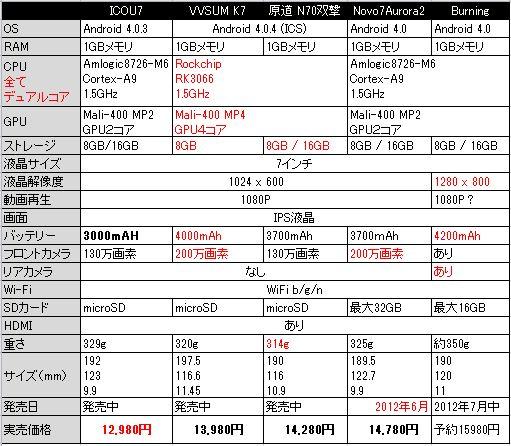 新発売の「ICOU7 双核」と「VVSUM K7」は原道N70双撃を超えるか