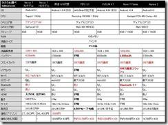 8月だょ7インチ集合!中華パッド勢vs Google Nexus 7 スペック比較
