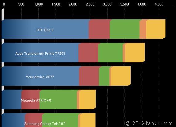 Nexus 7 購入レビュー | システム情報 と ベンチマーク測定結果 Antutu / Quadrant Standard Edition