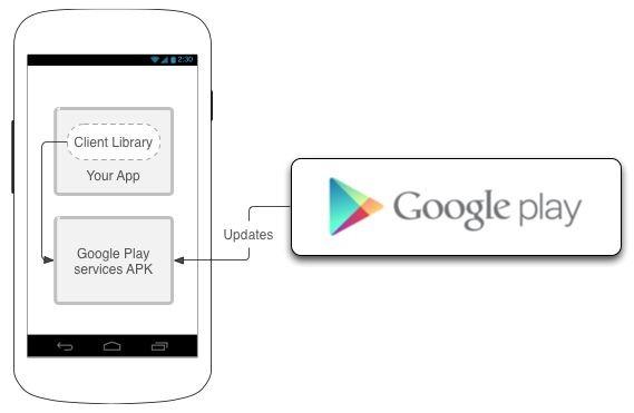 続・「Google Play開発者サービス」とは何なのか、その正体を調べてみた