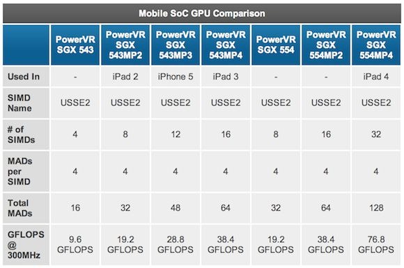 iPad 第4世代は、GPUが強化されていたらしい、新しい iPad って。。。
