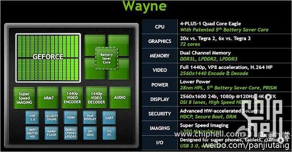 次期CPU 「Tegra 4」の仕様がリーク!? GPU性能は Tegra 3 の6倍か