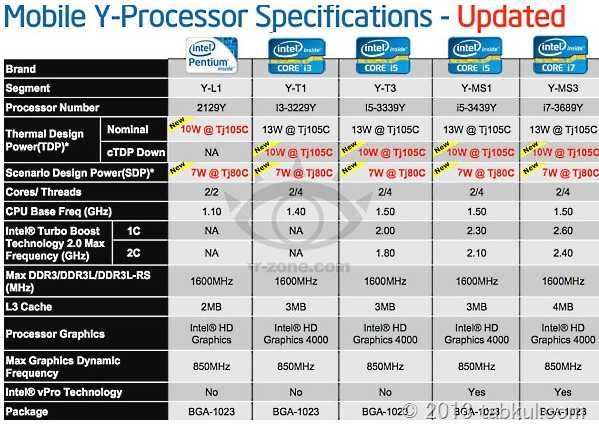 Intel、7ワット版「Ivy Bridge」は 2013年Q1に登場か