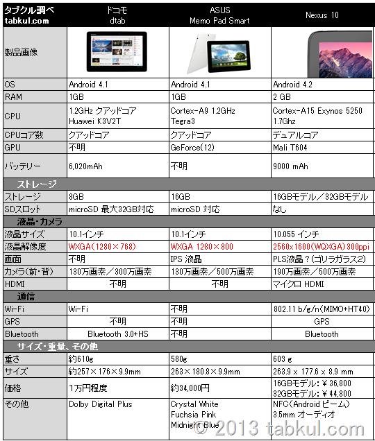10インチ 3タブレット比較 / MeMO Pad Smart / dtab / Nexus 10