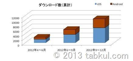 インターネットFAX「eFax」、日本で2万アカウントを突破