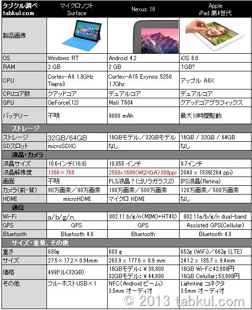 異OS 10インチ対決!Surface / Nexus10 / iPad 4 スペックやアプリ等で比較する