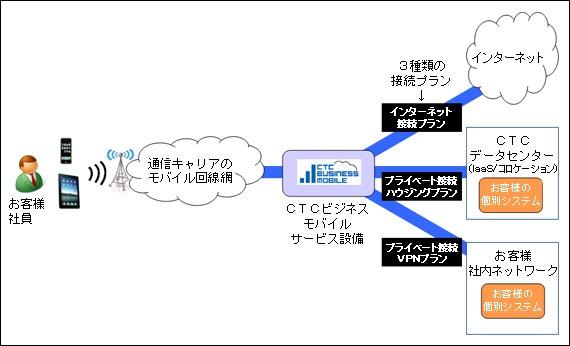 伊藤忠テクノ、MVNO参入 / 企業向け「CTCビジネスモバイル」を4月開始へ