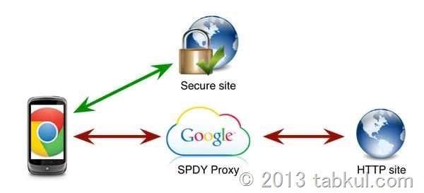 「Chrome for Android」ベータ版ではプロキシーによる高速化「SPDY」を導入