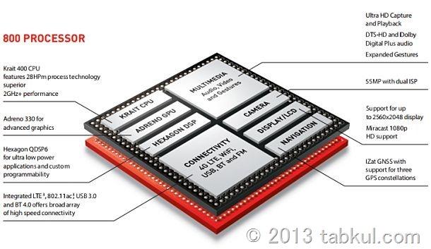 ソニー、Snapdragon 800搭載タブレットを2013年後半にもリリースか