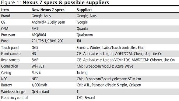 第2世代 Nexus 7 の ワイヤレス充電 Qi とAPQ8064搭載で価格据え置きか