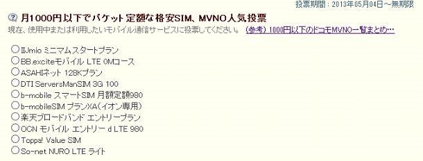 途中経過145票、「月1000円以下でパケット定額な格安SIM、MVNO人気投票」1週間後の報告