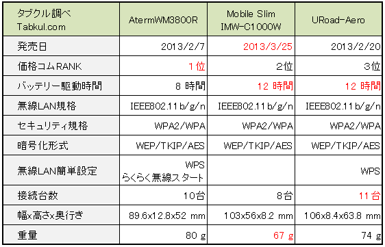 WiMAXルーター比較、AtermWM3800R vs Mobile Slim vs URoad-Aero(2013年6月23日時点)