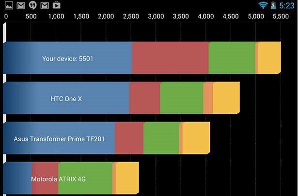 第2世代Nexus 7のスペックが明らかに、Antutuスコア『19883』