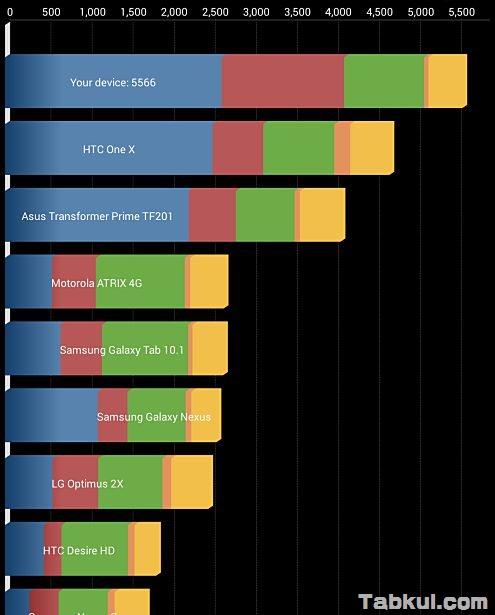 新型Nexus 7 (2013) のベンチマーク結果、Antutuスコアほか