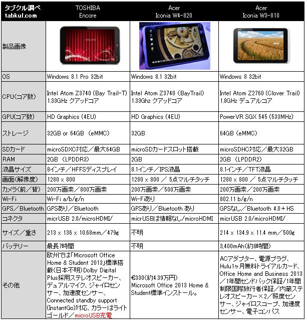 Iconia W4-820参戦、8インチWindowsタブレット3機種スペック比較