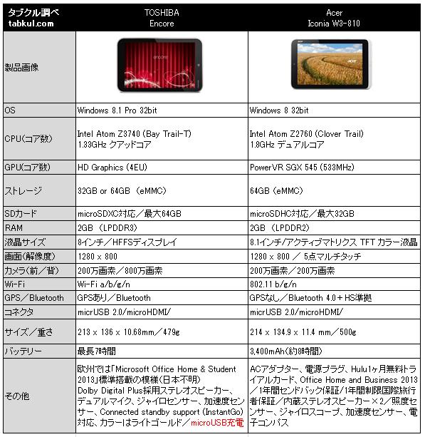 8インチWindowsタブレット対決、「東芝 Encore VS Acer ICONIA W3-810」(スペック比較)