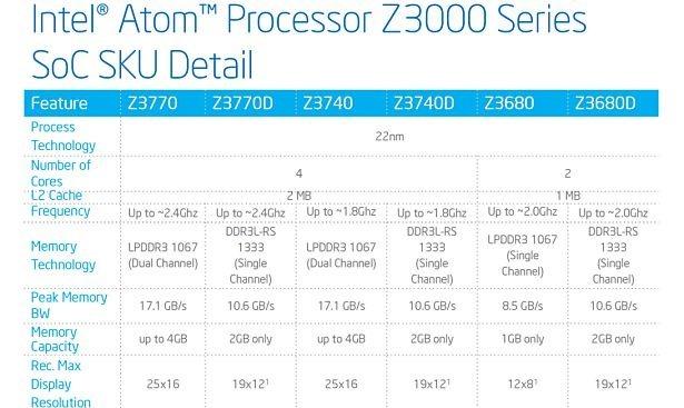 Intel、『Atom Z3000』を発表―Windows 8.1/Androidタブレット向け
