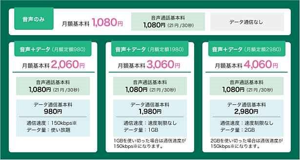日本通信、音声のみ対応SIM『スマホ電話SIM for LTE』をイオンで9/19発売へ