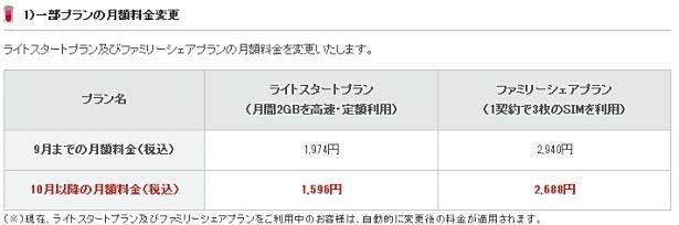 IIJmioで「ライトスタート」「ファミリーシェア」が10月より値下げへ―ドコモMVNO格安SIMカード