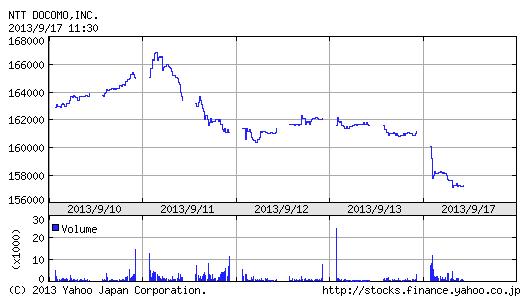 NTTドコモ、iPhone効果なし!? 株価2%超の下落へ