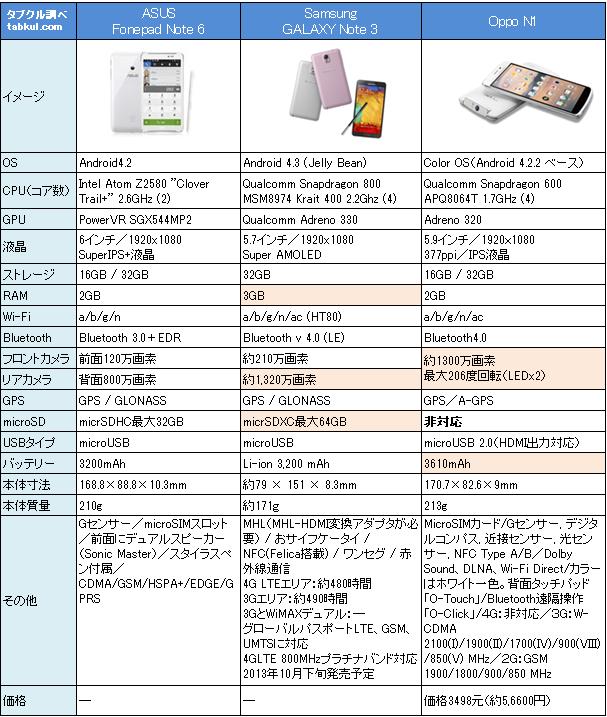 約6インチ3端末でスペック比較「Fonepad Note 6 vs Galaxy Note 3 vs Oppo N1」