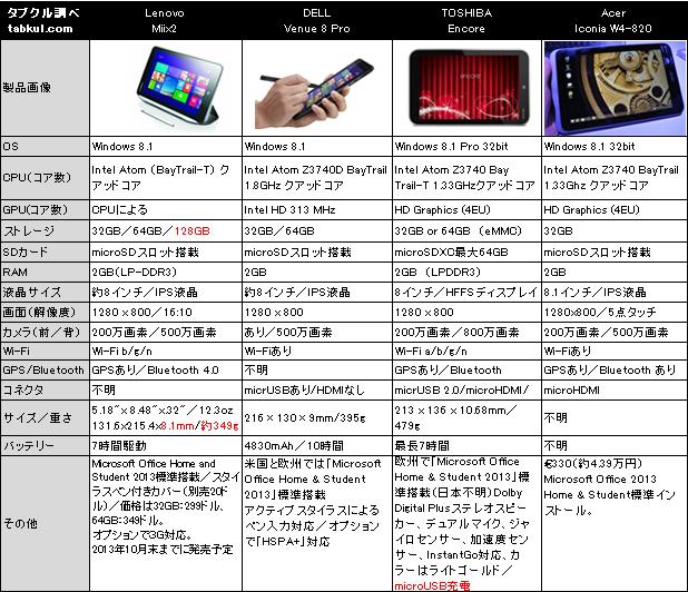 薄く軽いLenovo参上、8インチWindowsタブレット「4端末でスペック比較」