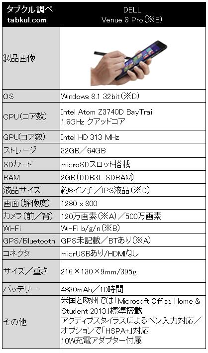 DELL、『Venue 8 Pro』の最新スペック表―32bitOSや10W充電ほか