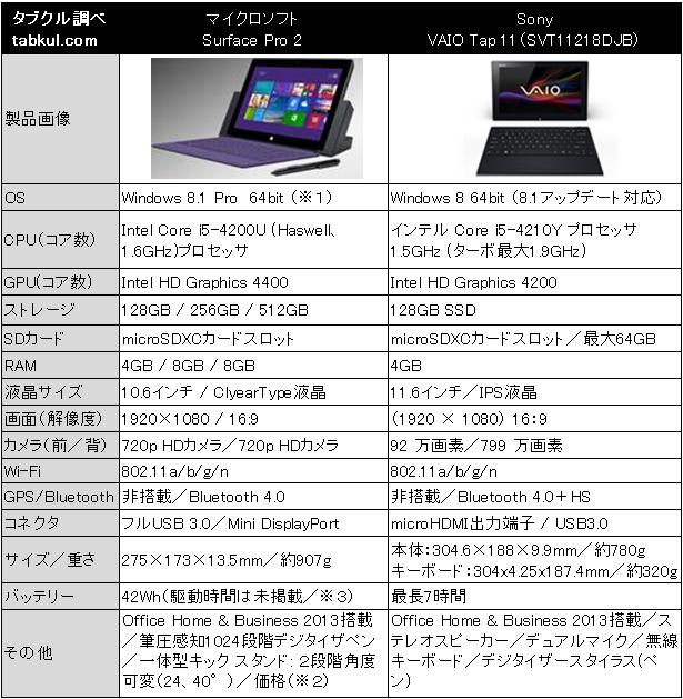 『Surface Pro 2』vs『VAIO Tap 11』スペック比較表
