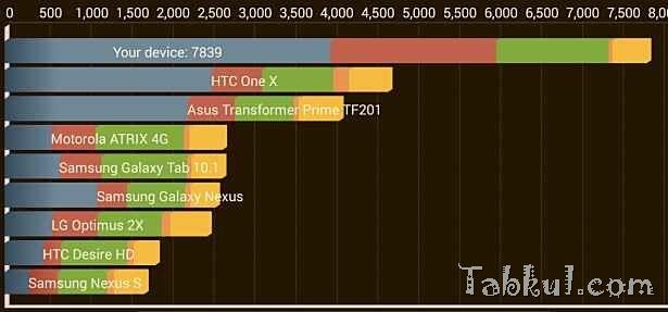 Nexus 5 購入レビュー7『AntutuやQuadrantベンチマーク、デバイス情報』