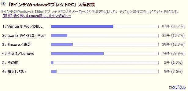 8インチWindowsタブレットPC人気投票の結果(2週目)―1位「Venue 8 Pro」