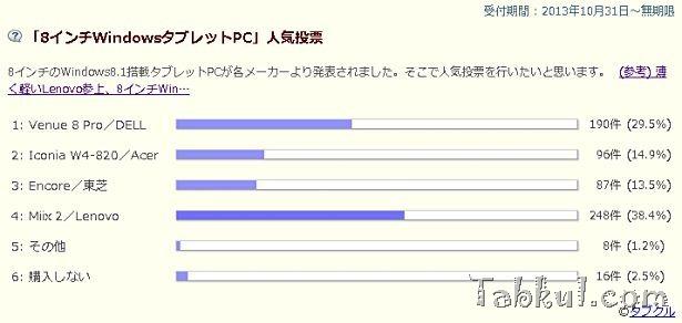 2ヶ月目/8インチWindowsタブレットPC人気投票の結果とコメント―順位:Miix2/Venue 8 Pro/Iconia W4-820/Encore(VT484)