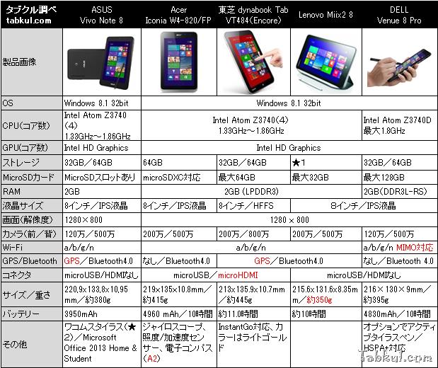 未発表『ASUS VivoTab Note 8』と8インチWindowsタブレット比較
