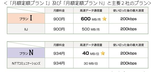 日本通信、IIJmio等への対抗プラン1/1より提供へ