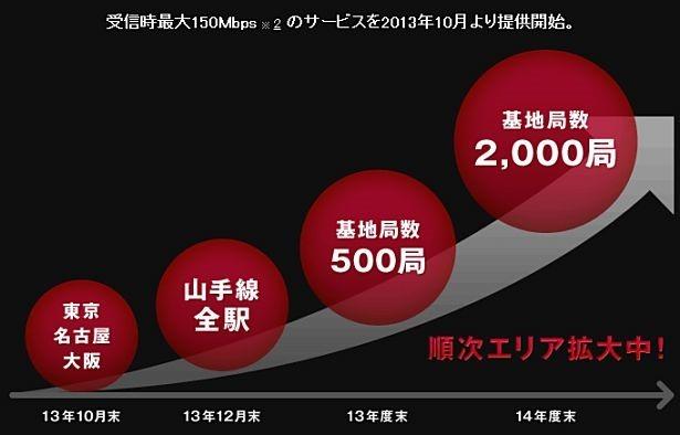 NTTドコモ、新宿駅/大崎駅/巣鴨駅で最大150MbpsのLTEサービスを開始