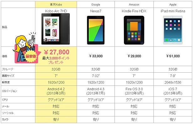 楽天/Kobo、7インチ『Kobo Arc 7HD』発売&キャンペーン実施―スペックや価格