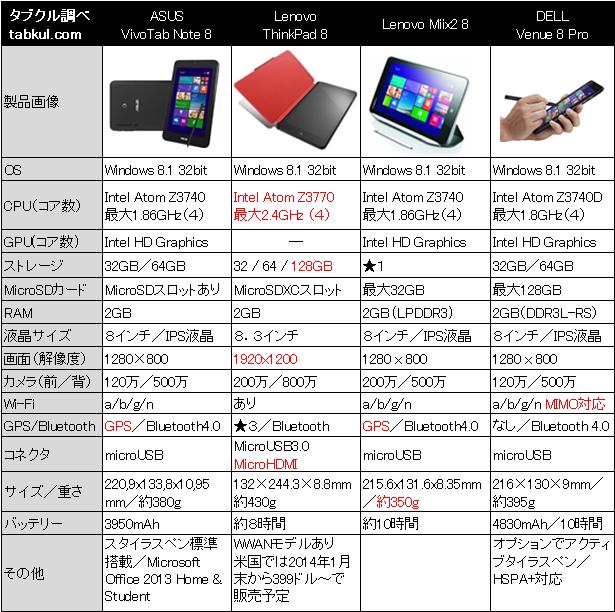 『ThinkPad 8』 VS 『VivoTab Note 8』 VS 現行Windowsタブレット―4機種スペック比較